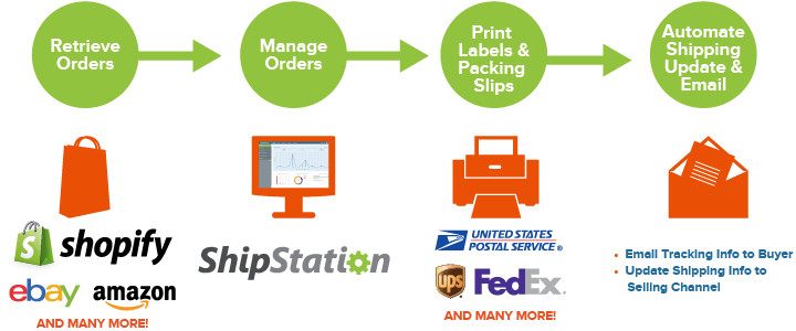 how-shipstation-works-shopify-updated-01